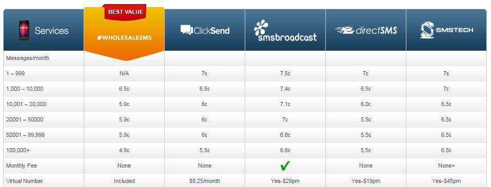 SMS Cheap Comparison Tabl