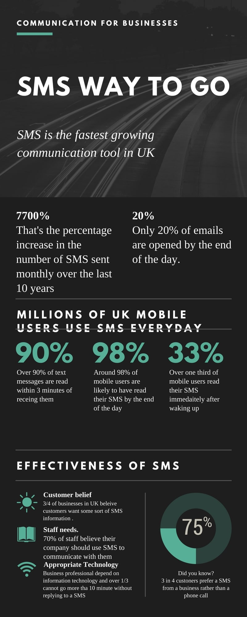 SMS IS THE FASTEST GROWING COMMUNICATION TOOL