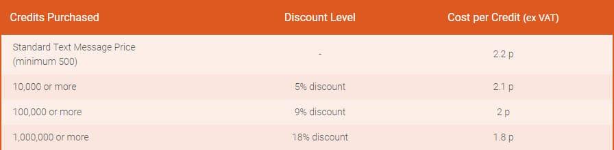 SMS Broadcast UK Pricing