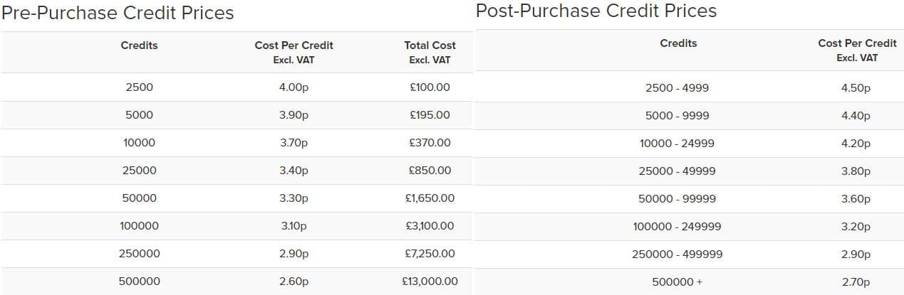 IntelliSMS SMS Gateway Prices UK
